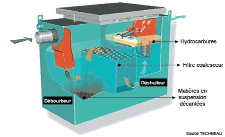 traitement de l 39 eau us e automobile s parateurs. Black Bedroom Furniture Sets. Home Design Ideas